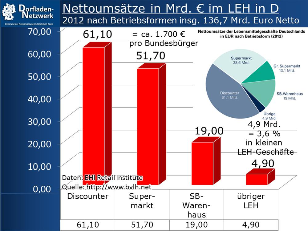 Netto-Umsätze LEH 2012