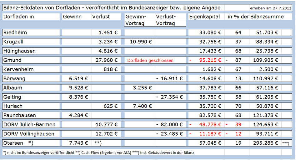 """Fakten-Check: Dorfläden mit """"ordentlichen Gewinnen"""" oder Verlusten ..."""