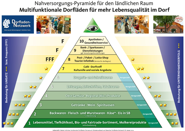 Nahversorgungs-Pyramide_(C)Dorfladen-Netzwerk