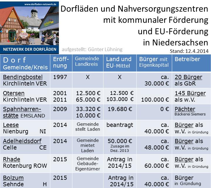Dorfläden mit kommunaler Förderung in Niedersachsen Kopie