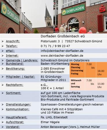 Grossdeinbach